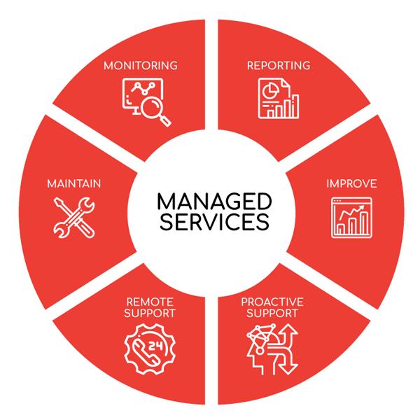 saga managed services
