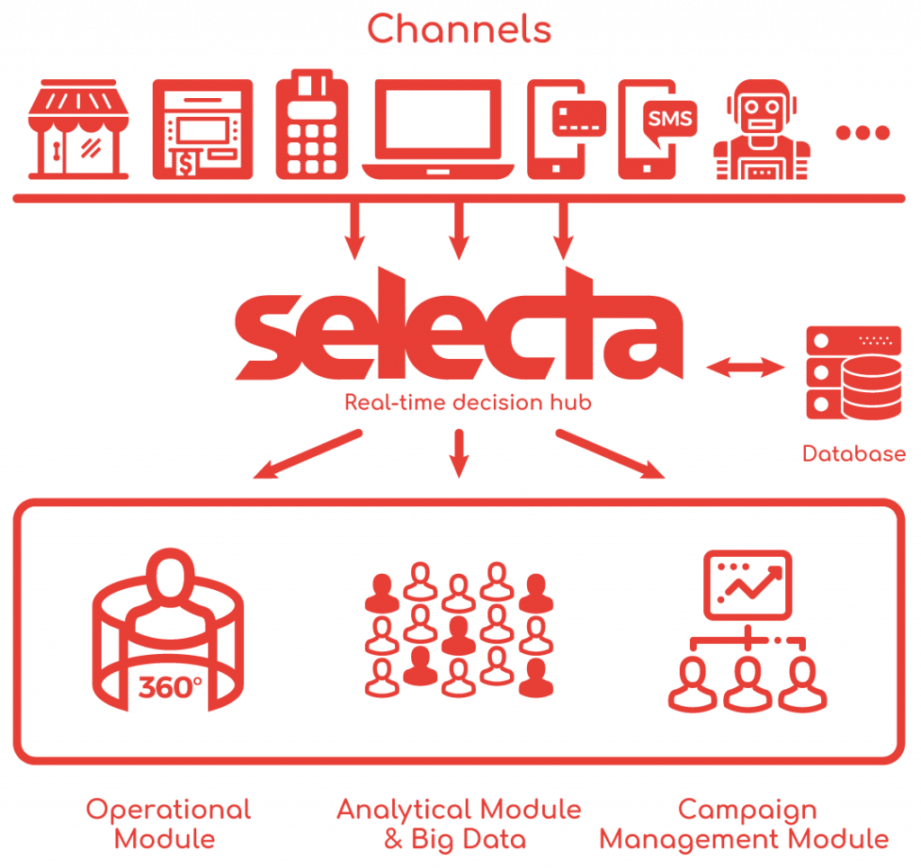 selecta channels