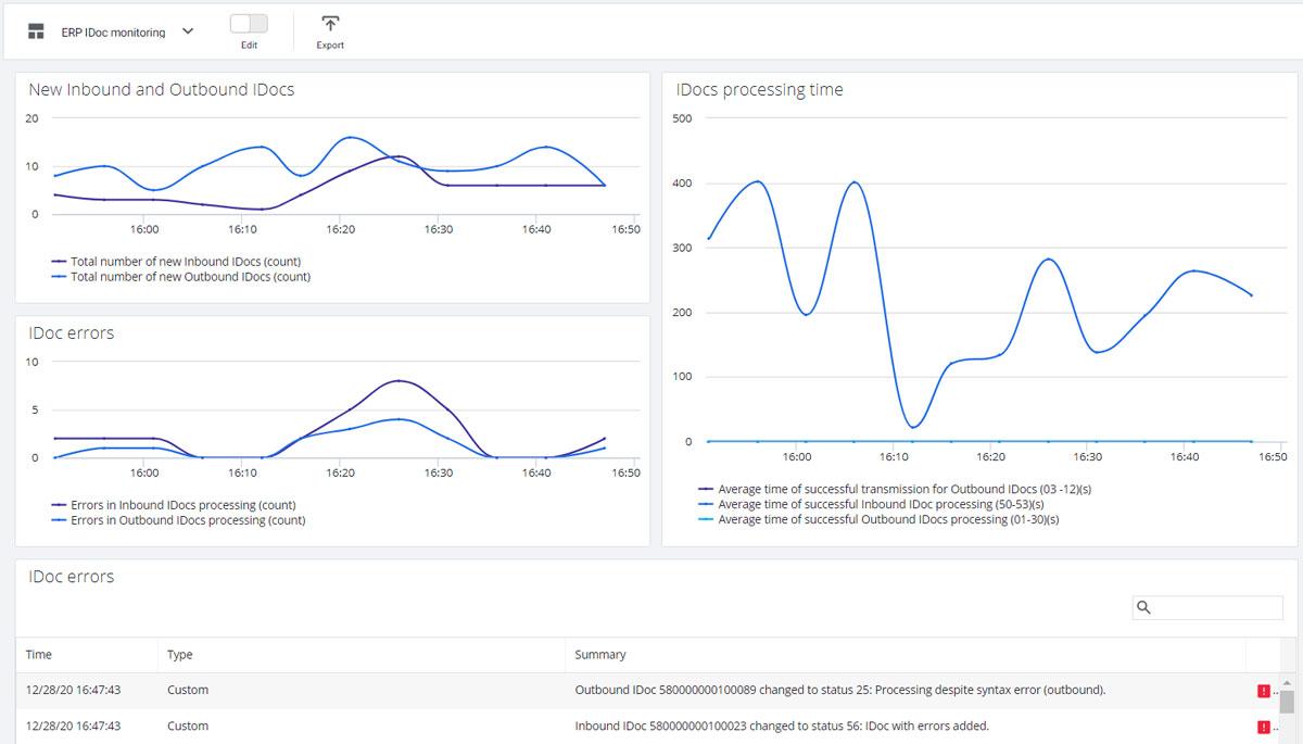 SAP-Monitoring_App Dynamics Saga