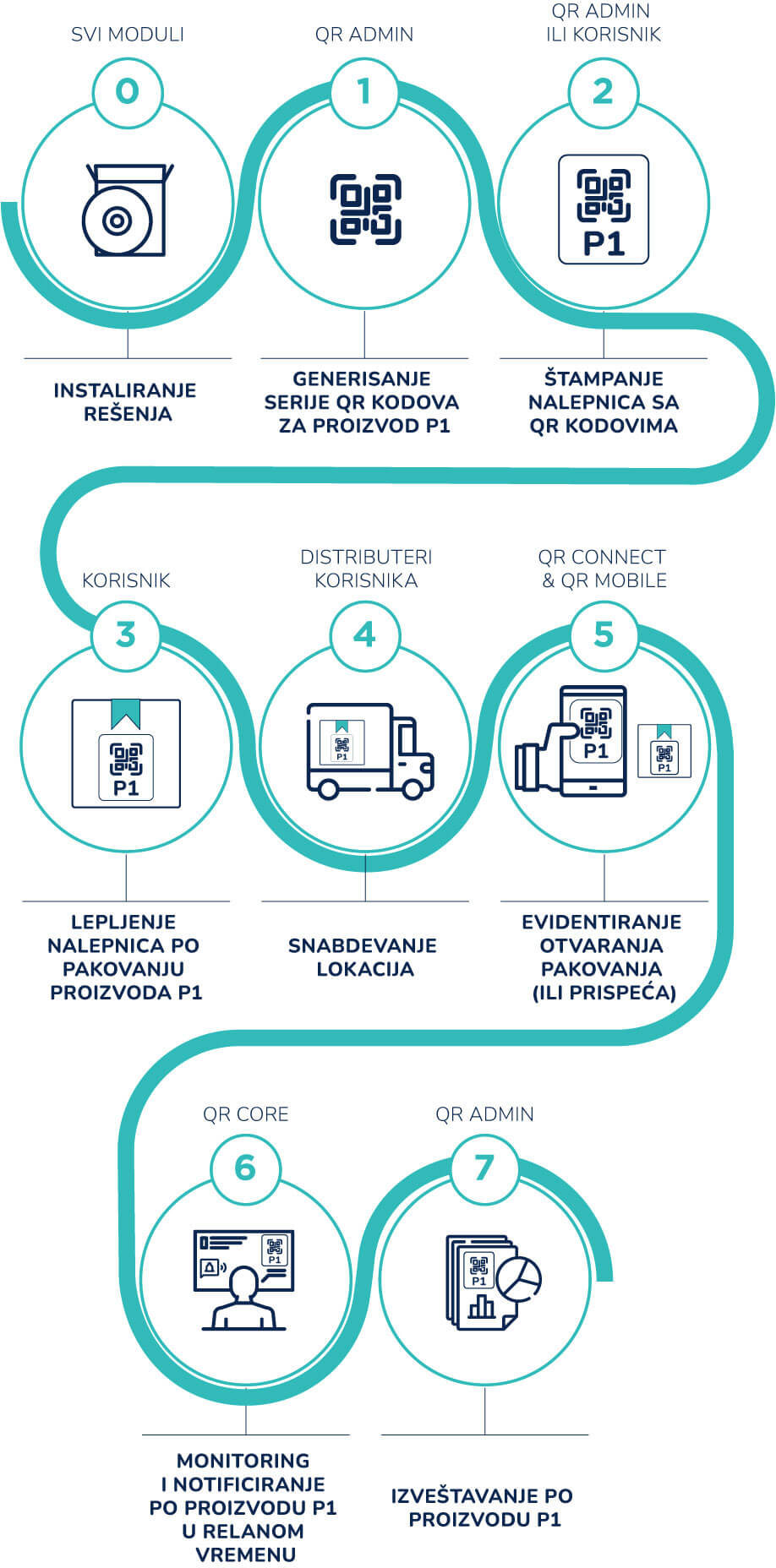 SQRE-poslovni-proces-mobile (1)