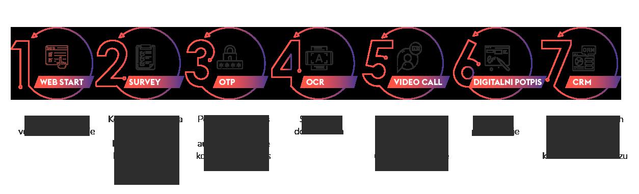 proces-video-identifikacije